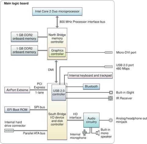 Упрощенная блок схема MacBook